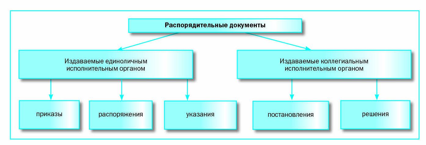 отличие обязательственных договоров от распорядительных:
