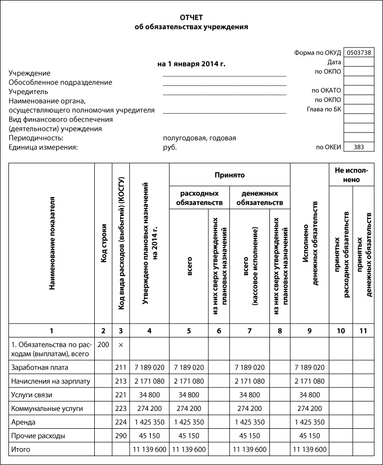Инструкция прохождения утверждения расходов сверх запланированных по бюджету