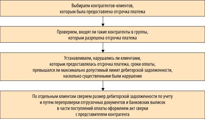 Должностная Инструкция Экономиста Фэо