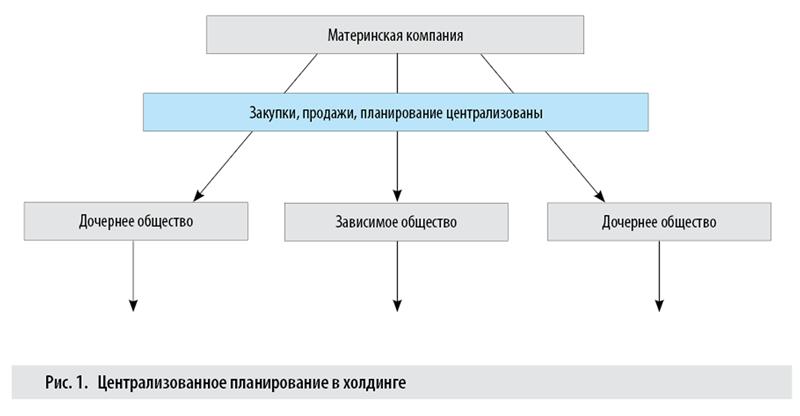 Централизованное планирование