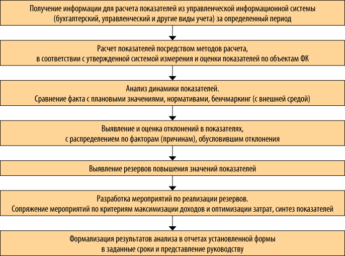 оценка результативности процесса закупки: