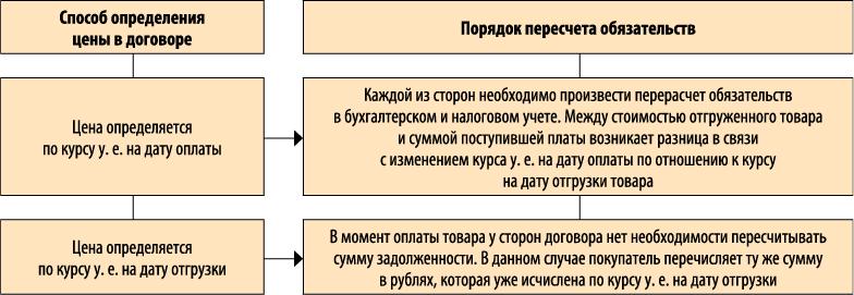 контракт в валюте оплата в рублях образец