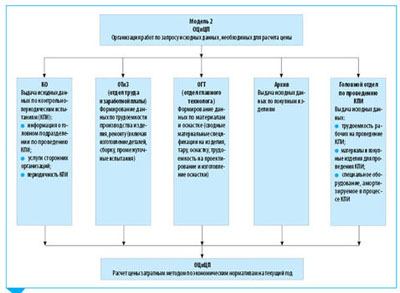 PDF Протокол согласования договорной цены