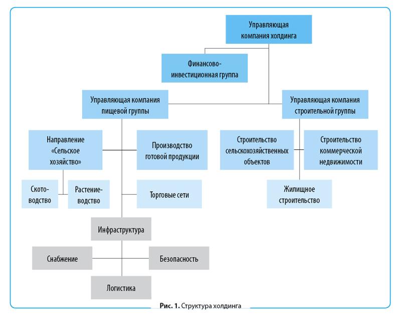 Система нумерации договоров доходный расходный