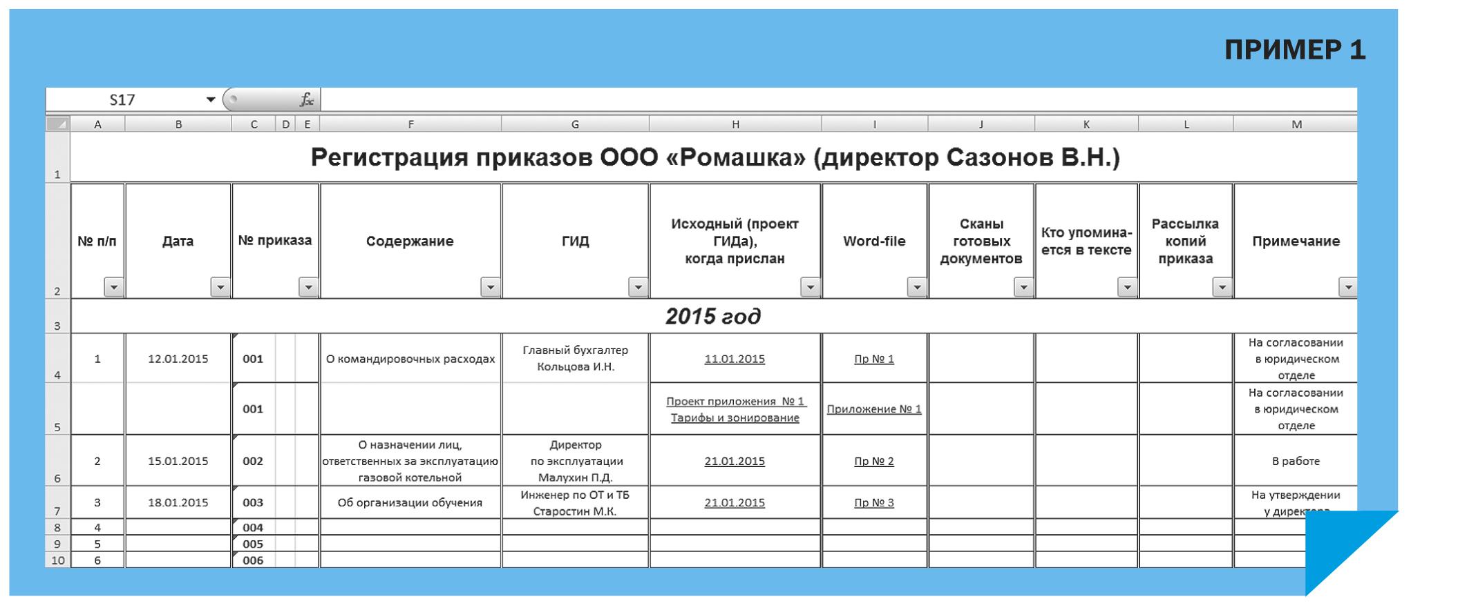 Схема систематизации документов по личному составу