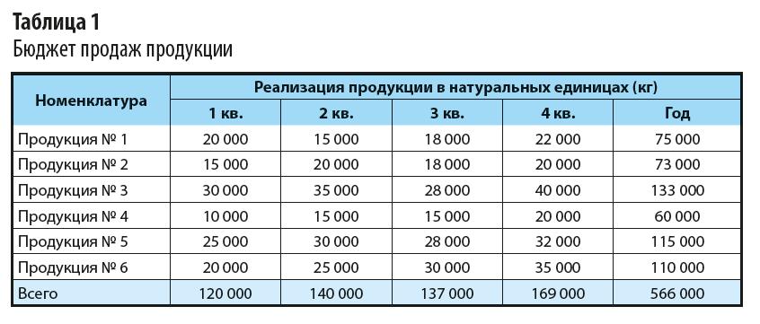 Бюджет продаж продукции пример