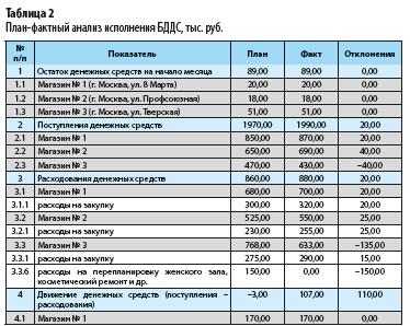план-фактный анализ исполнения бюджета движения денежных средств, проведенный специалистами розничной сети