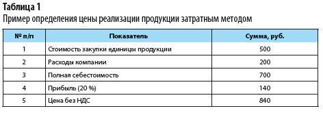 пример определения цены реализации продукции