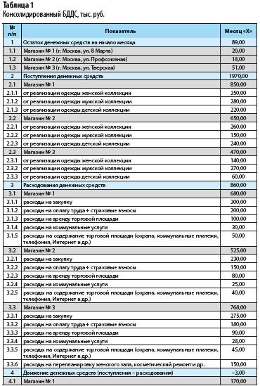 консолидированный бюджет движения денежных средств компании