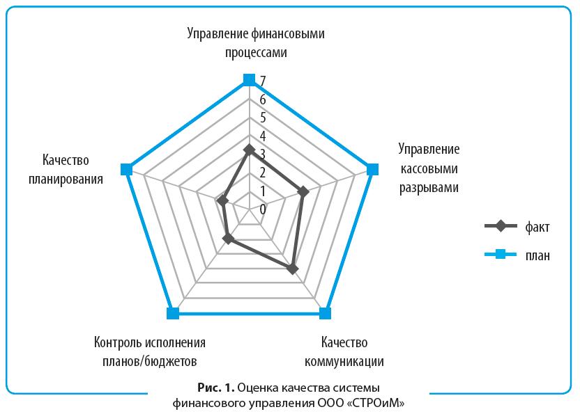 Графическая интерпретация результатов анализа