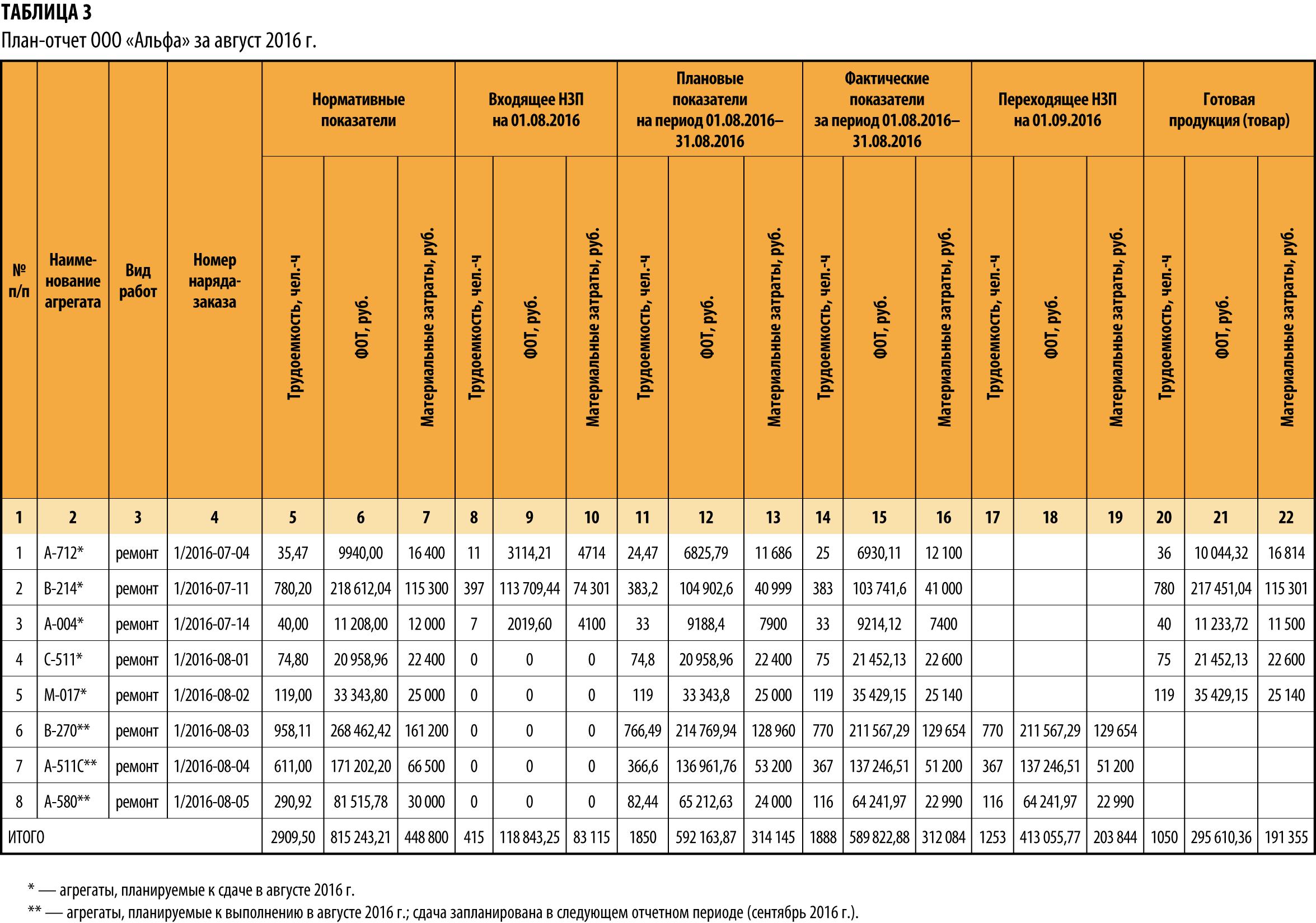 Учет и контроль материальных ресурсов Столбцы 1 4 имеют информационно ознакомительный характер для каждого предприятия набор этих столбцов можно разрабатывать самостоятельно