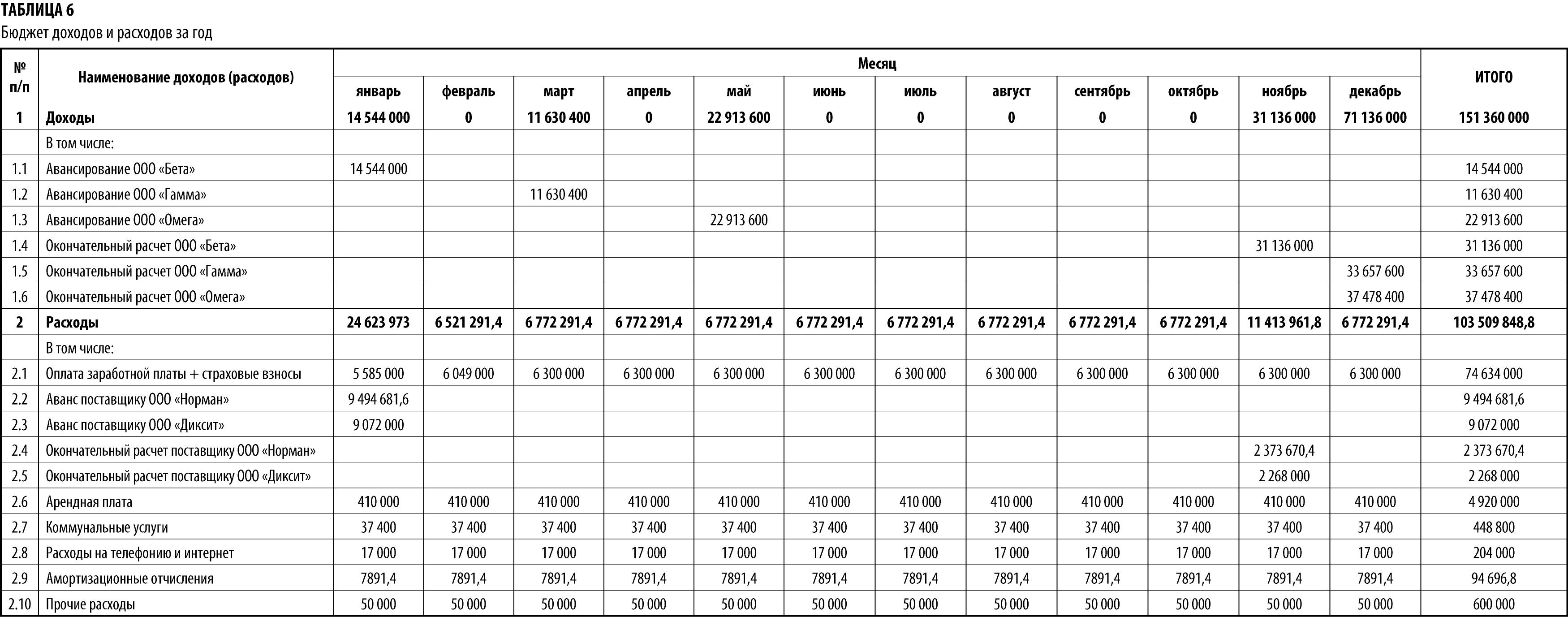 Бюджет доходов и расходов схема фото 558