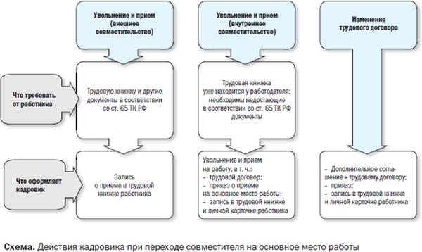 Купить трудовой договор Пуговишников переулок документы для кредита Астрадамская улица