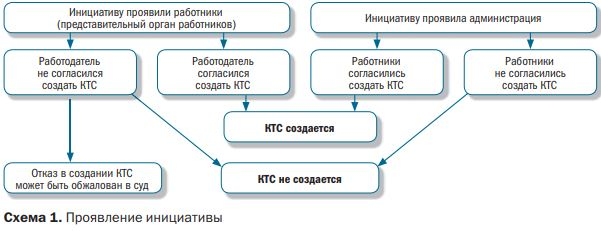 Изображение - Как образуется комитет по трудовым спорам на предприятии и как туда обратиться %D0%A1%D1%85%D0%B5%D0%BC%D0%B0%201