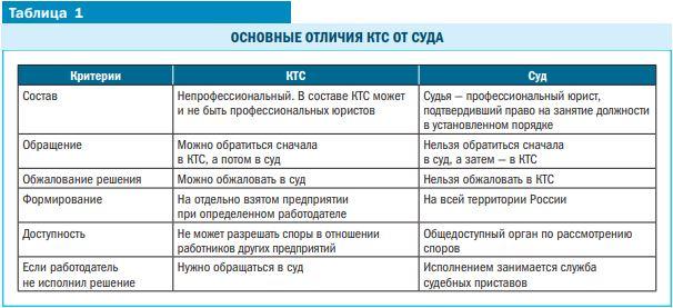 Изображение - Как образуется комитет по трудовым спорам на предприятии и как туда обратиться %D0%A2%D0%B0%D0%B1%D0%BB%D0%B8%D1%86%D0%B0%201