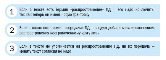 Корректируем текст согласия