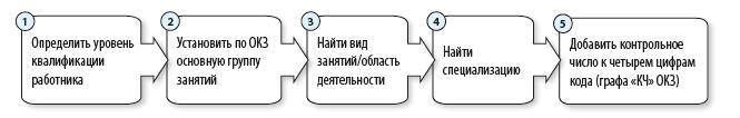 Ищем код в ОКЗ