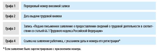 Схема заполнения трудовой 2
