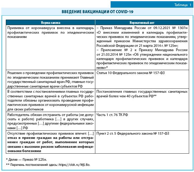 Введение вакцинации от COVID-19