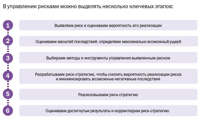 Этапы управления рисками