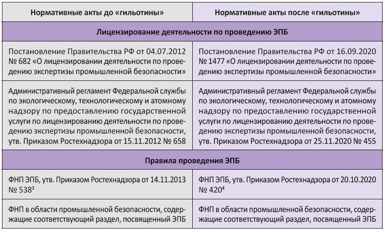 Лицензирование деятельности по проведению ЭПБ