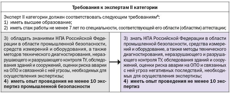 Требования к экспертам II категории