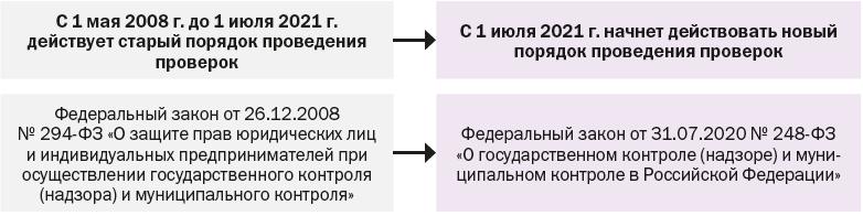 Законы о проведении проверок