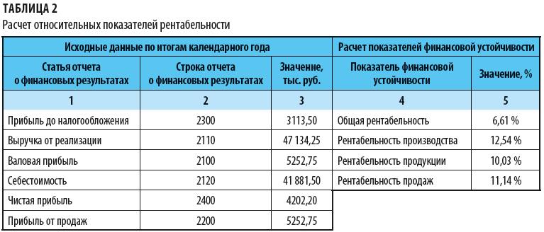 Расчет относительных показателей рентабельности
