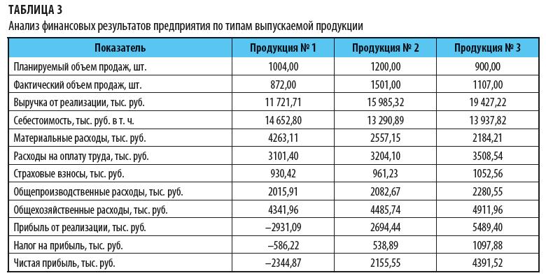 Анализ финансовых результатов по типам выпускаемой продукции