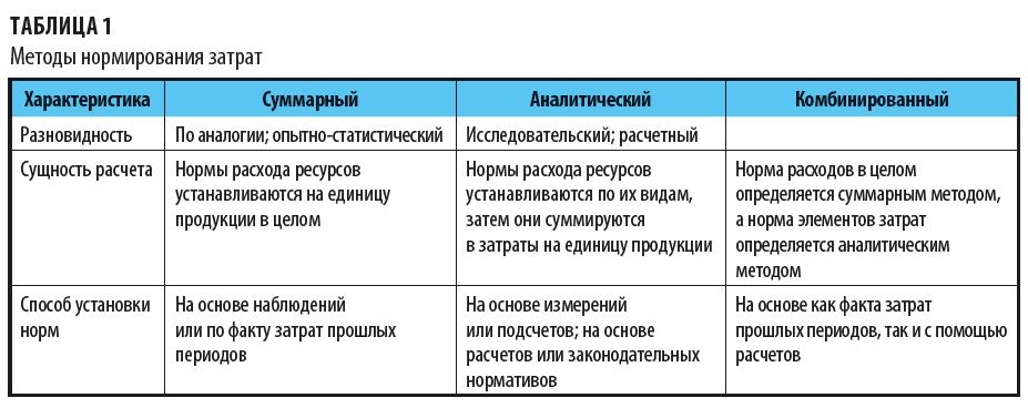 Методы установления норм и нормативов