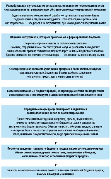 Формирование бюджета москвы контрольная работа 1298