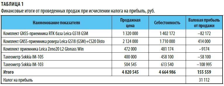 Финансовые итоги продаж при исчислении налога на прибыль
