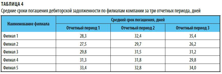 Средние сроки погашения дебиторской задолженности по филиалам компании за три отчетных периода