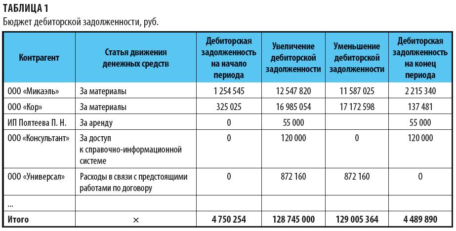 Бюджет дебиторской задолженности