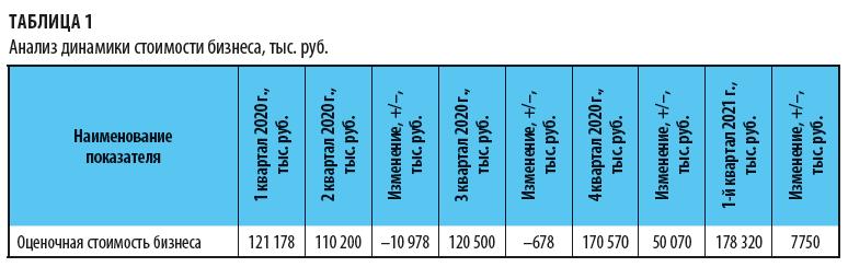 Анализ динамики стоимости бизнеса