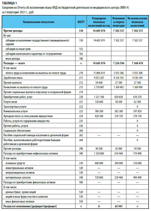 Отчет об исполнении плана ФХД за полугодие