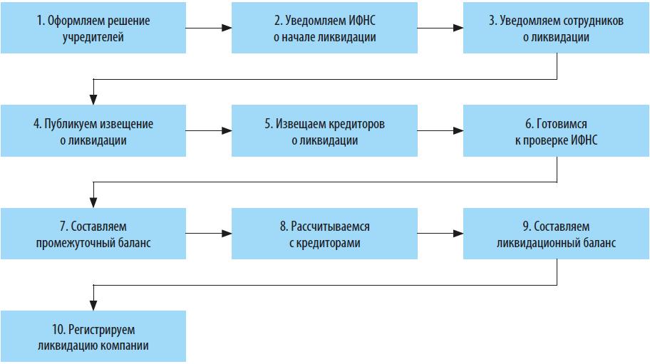 Алгоритм добровольной ликвидации предприятия