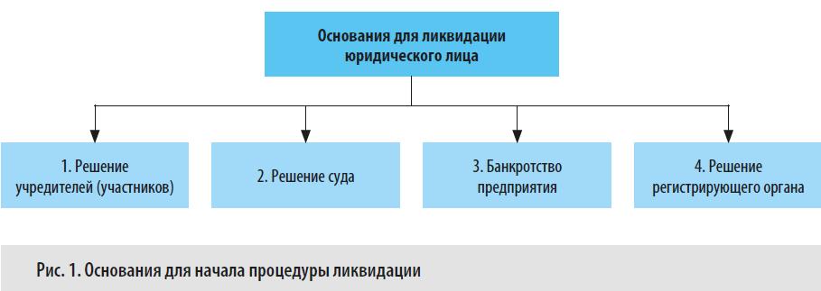 Основания для запуска процесса ликвидации юридических лиц