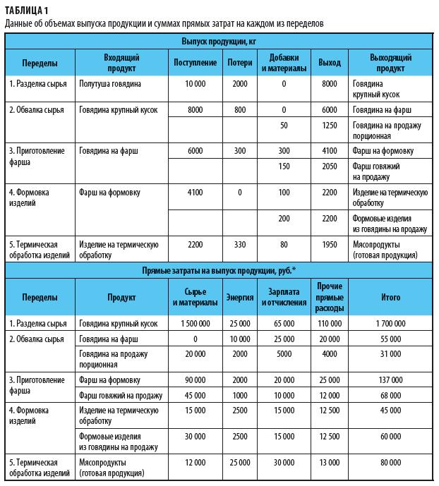 Объемы выпуска продукции и прямые затраты на каждом переделе