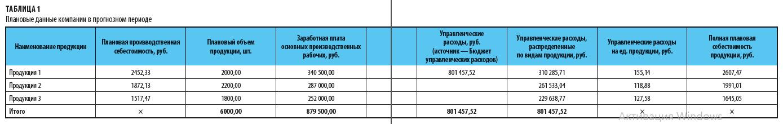 Плановые данные компании в прогнозном периоде