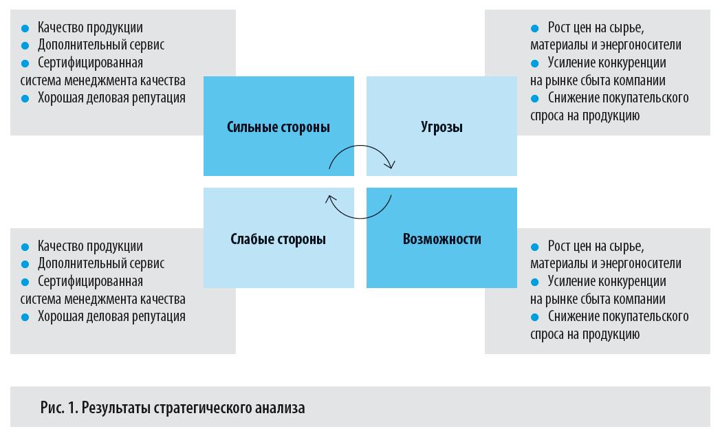 Составить общий план предприятия