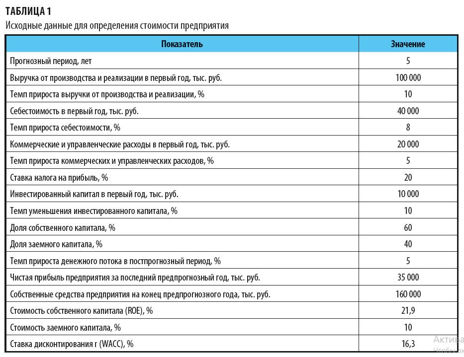 Данные для определения стоимости предприятия