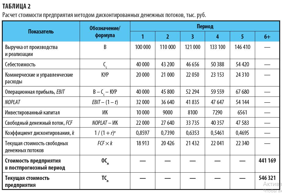 Расчет стоимости предприятия методом дисконтированных денежных потоков