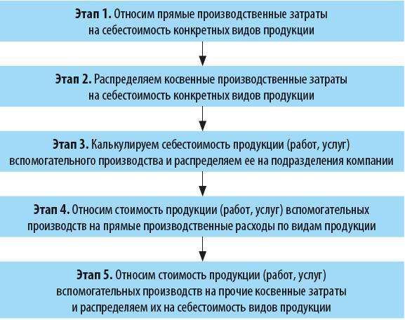 Методика распределения затрат
