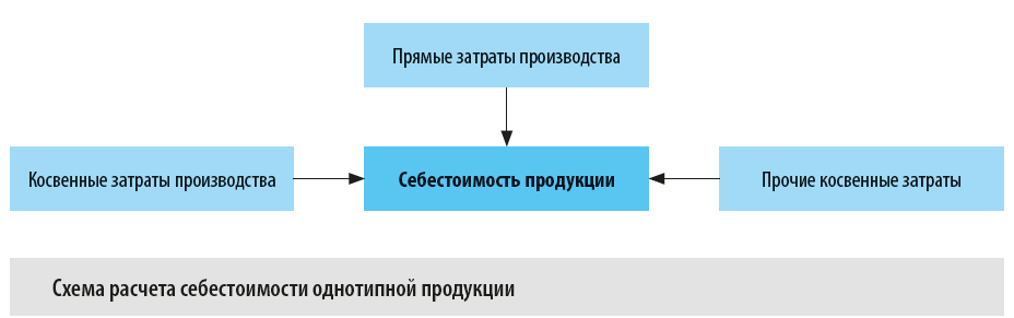 Схема расчета себестоимости однотипной продукции