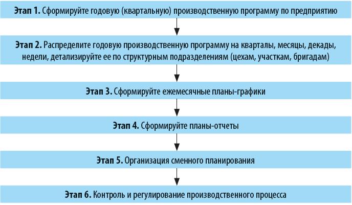 Алгоритм производственного планирования