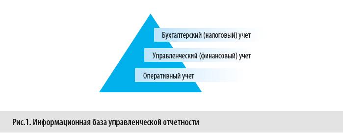 Информационная база управленческой отчетности