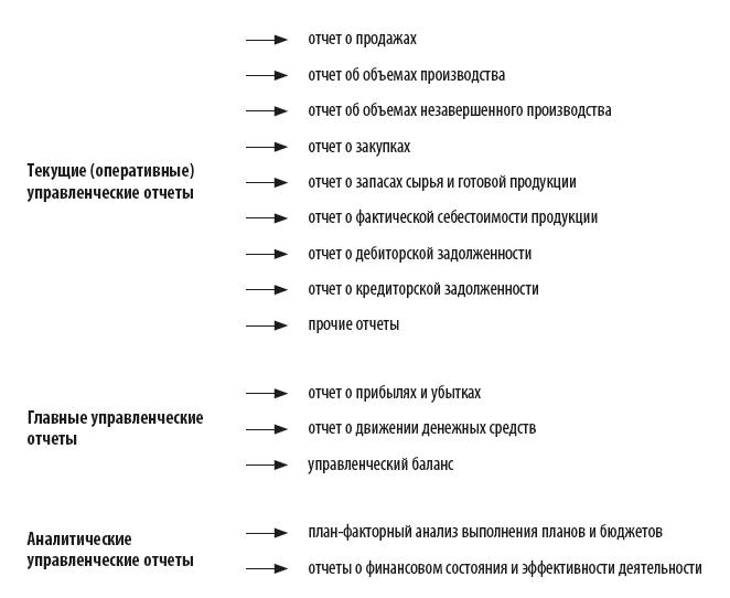 Перечень управленческих отчетов