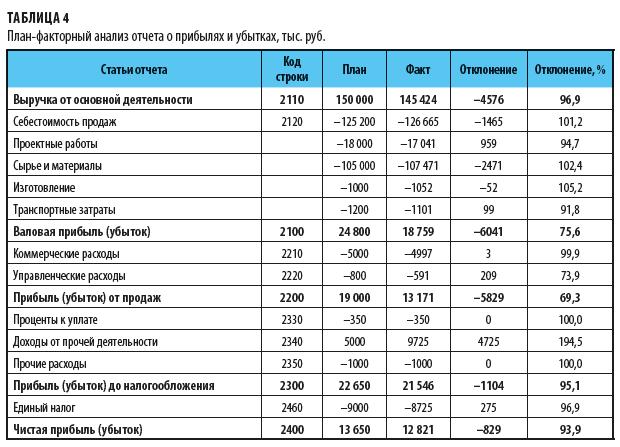 План-факторный анализ отчета о прибылях и убытках