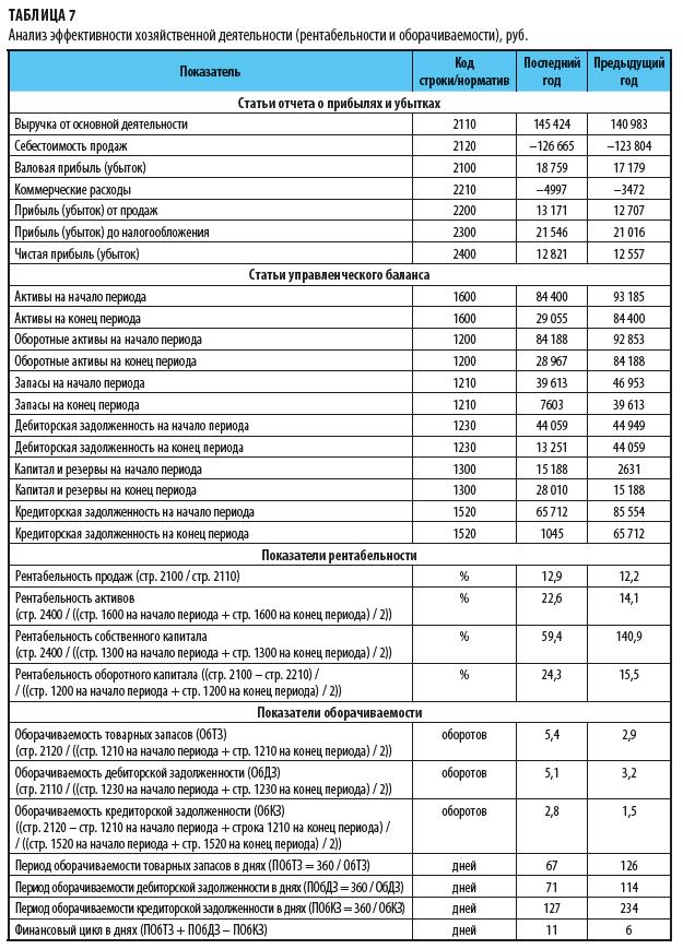 Анализ эффективности хозяйственной деятельности